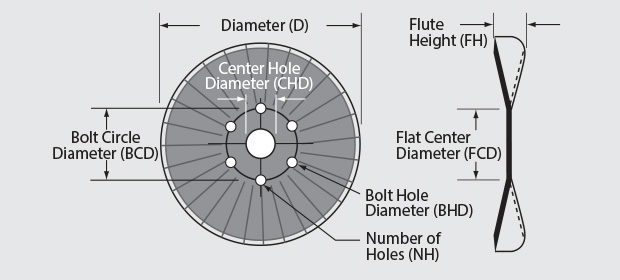 25 Wave Coulters - This image depicts the Diameter, Thickness, Concavity, and Edge Type of the blades