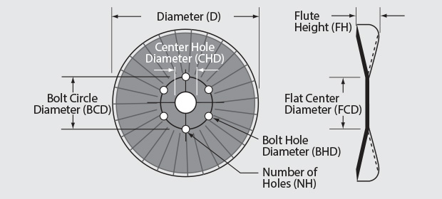 8 Wave Coulters - This image depicts the Diameter, Thickness, Concavity, and Edge Type of the blades